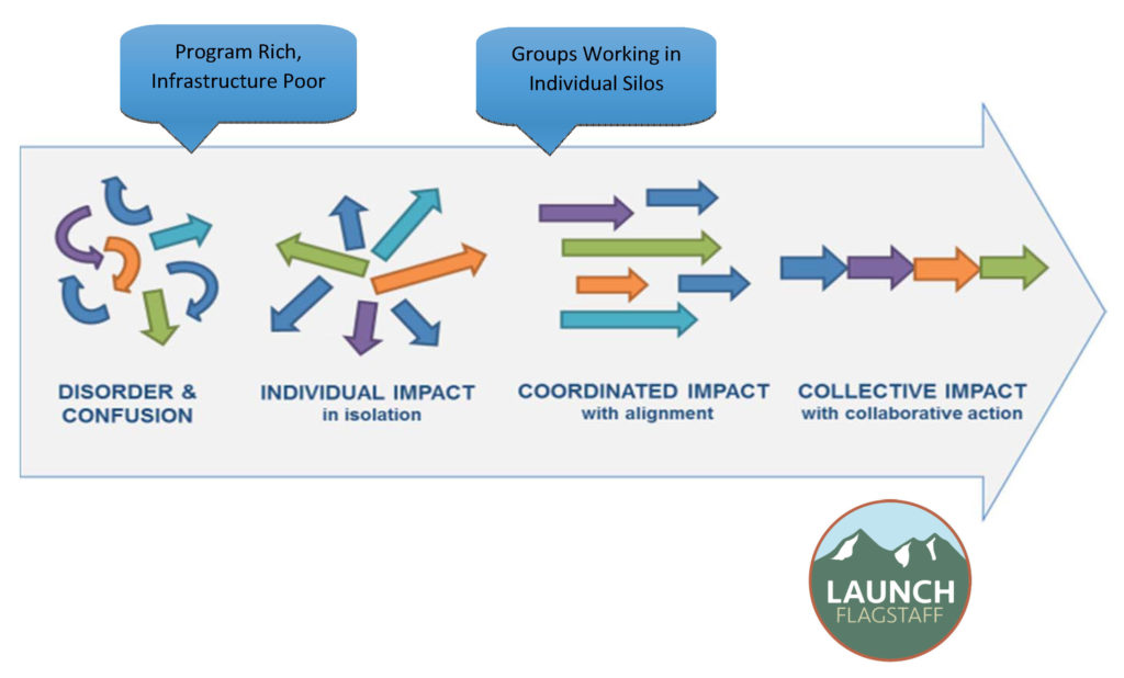Collective impact arrow graphic LAUNCH Flagstaff