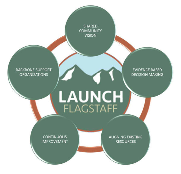 Components of collective impact LAUNCH Flagstaff
