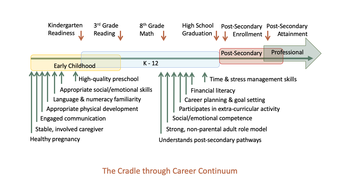 Cradle Through Career
