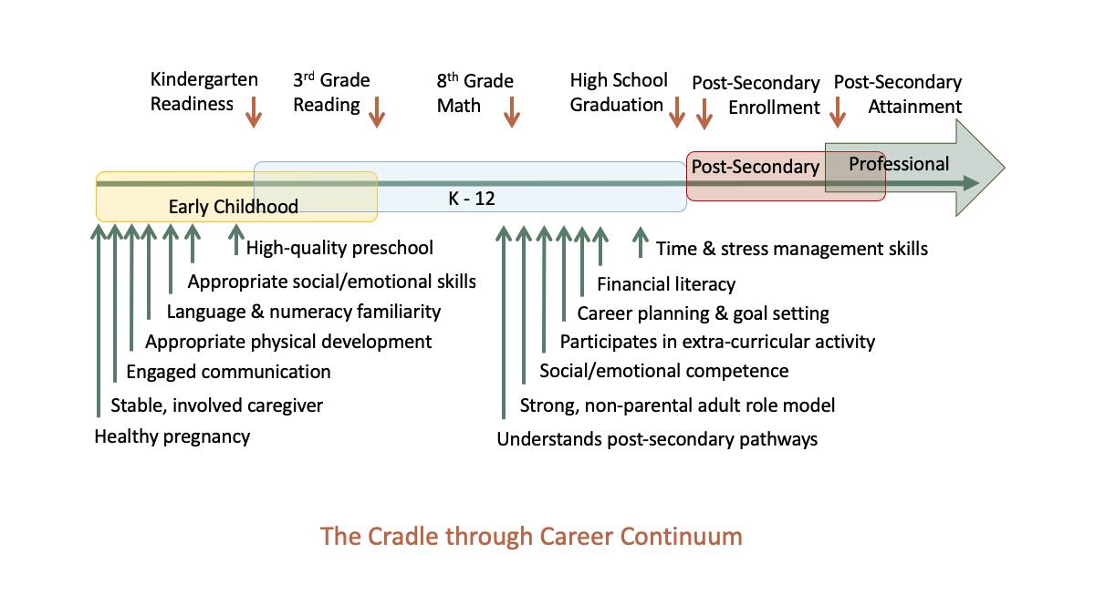 Cradle Through Career