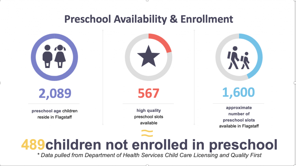 Illustration showing preschool availability and current enrollment