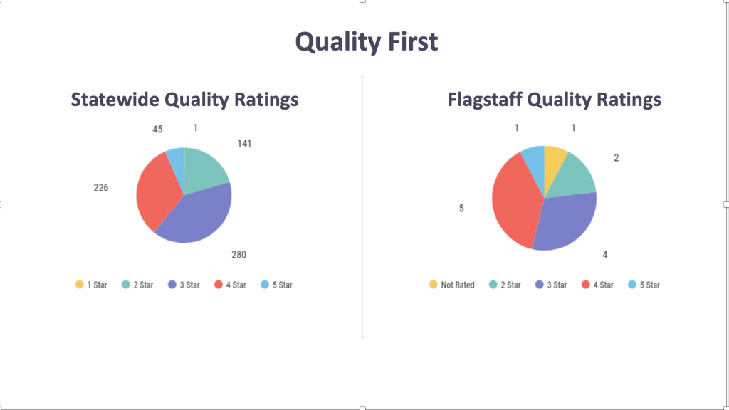 Illustration showing number of quality first preschool sites in Arizona and in Flagstaff