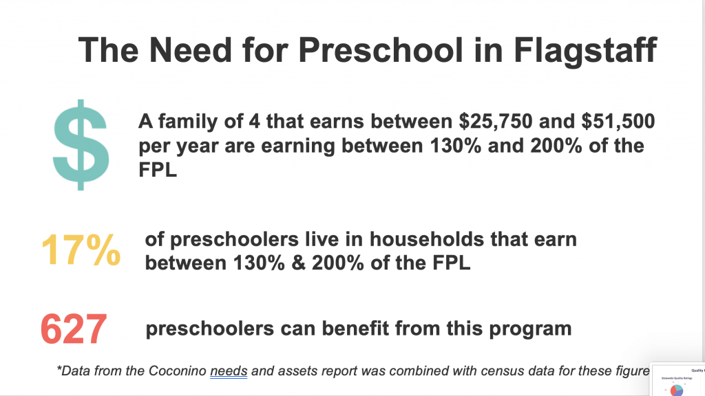 Chart illustrating the need for preschool expansion in Flagstaff