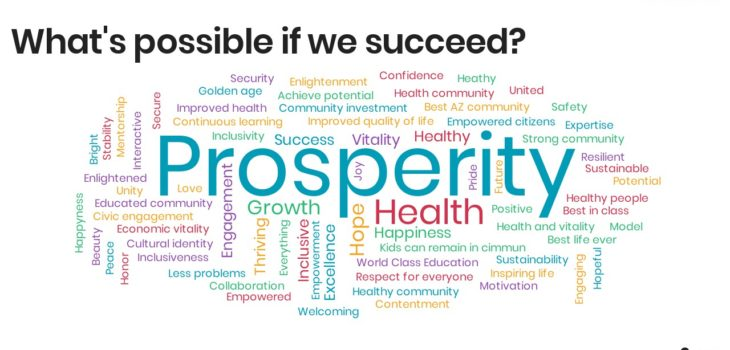 Leadership Council Word Cloud on Success